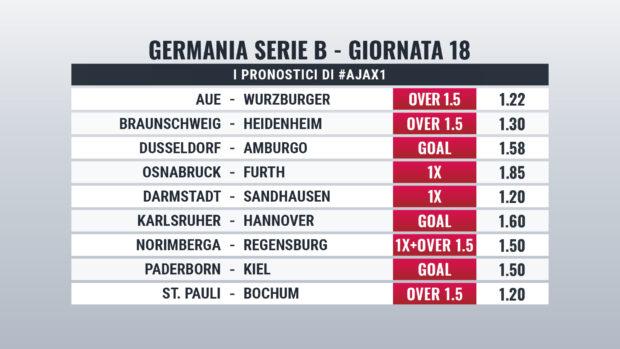 Bundesliga 2 pronostici giornata 18