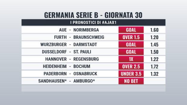 Bundesliga 2 pronostici giornata 30