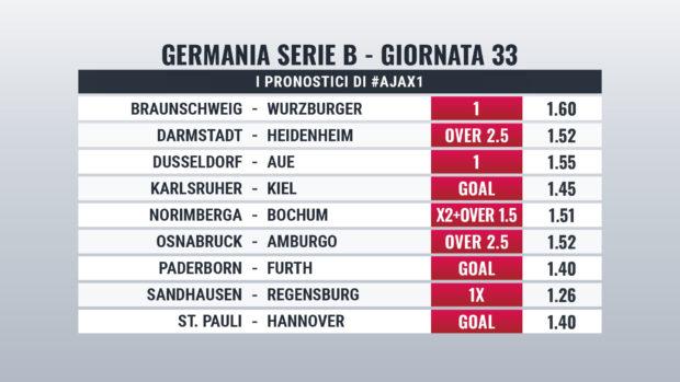 Bundesliga 2 pronostici giornata 33