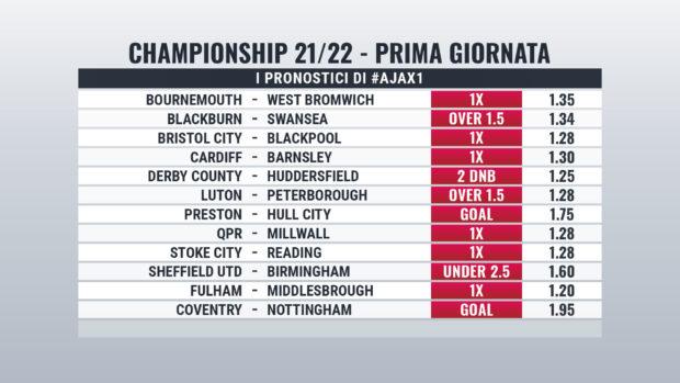Championship pronostici Giornata 1