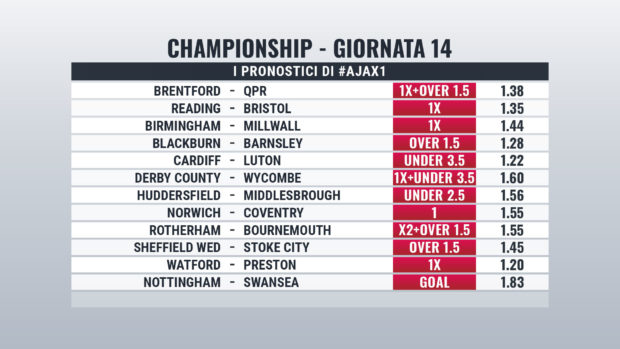 Championship pronostici giornata 14