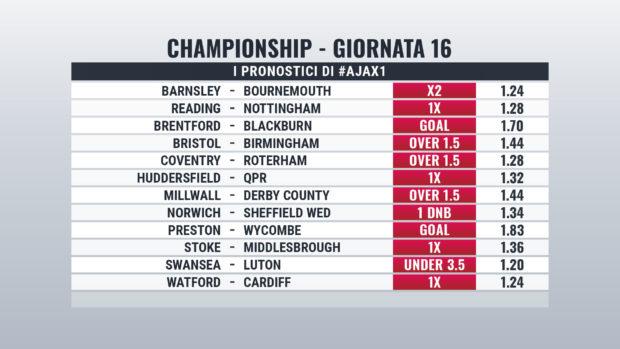 Championship Giornata 16 pronostici