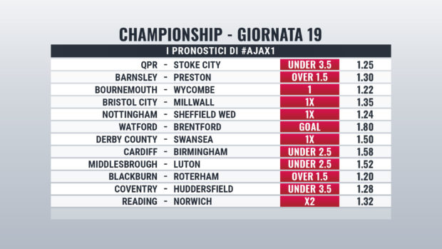 Championship Giornata 19 pronostici