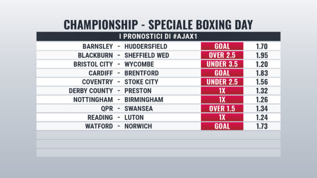 Championship Speciale Boxing Day pronostici