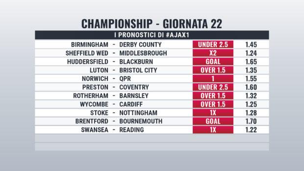 Championship pronostici Giornata 22