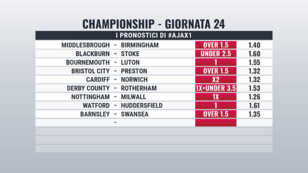 Championship Giornata 24 pronostici