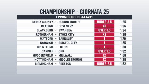 Championship pronostici giornata 25