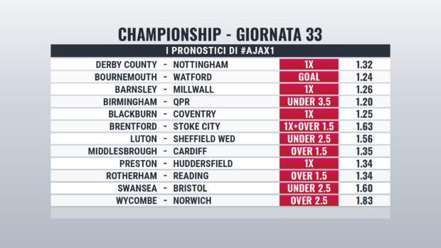 Championship Giornata 33 pronostici