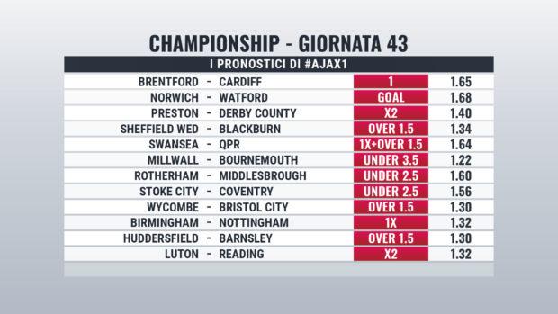 Championship pronostici giornata 43