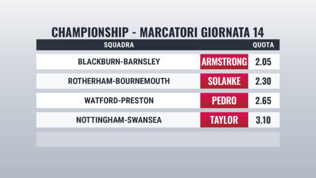 Championship marcatori Giornata 14