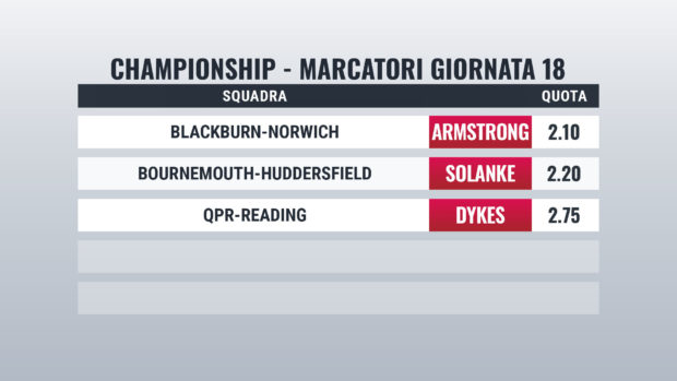 Pronostici Championship Marcatori Giornata 18