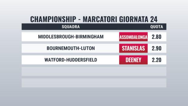 Championship Giornata 24 pronostici marcatori