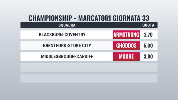 Championship Giornata 33 pronostici marcatori