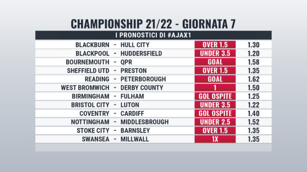 Championship Giornata 7 pronostici