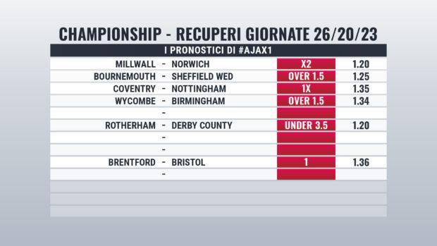 Championship recuperi 2 e 3 febbraio pronostici