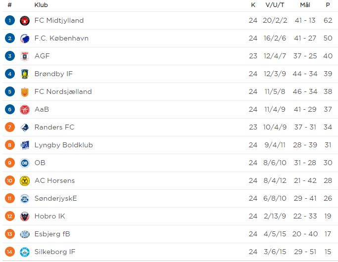 Classifica Superligaen Danimarca