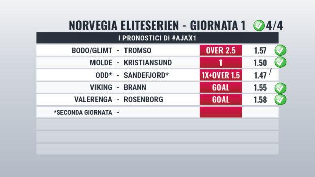 Norvegia cassa giornata 1