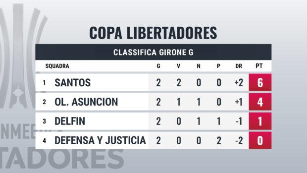Pronostici Libertadores giornata 3