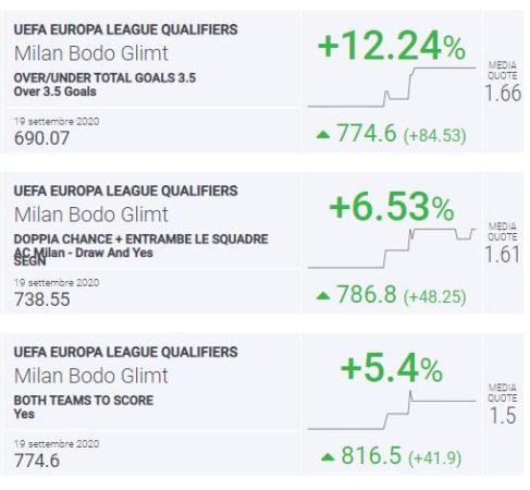 Index Milan-Bodo Glimt
