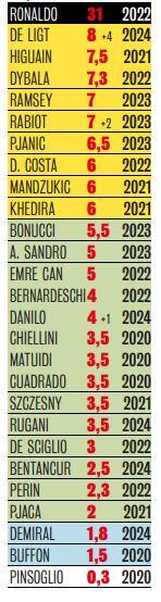 Juventus-stipendi-serie-a-2019-2020.jpg