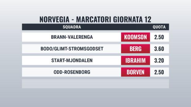 Norvegia marcatori Giornata 12