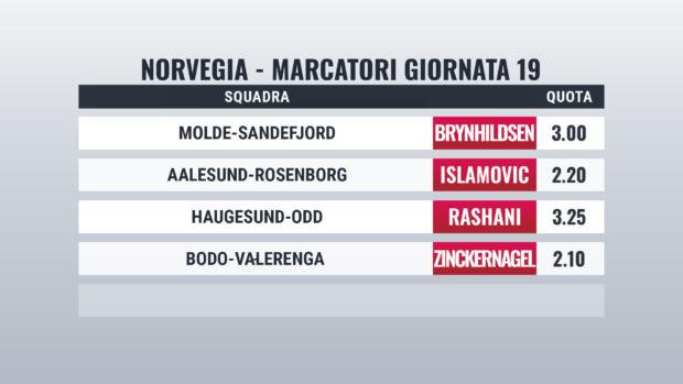 Norvegia marcatori giornata 19