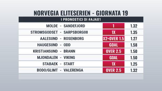 Norvegia pronostici Giornata 19