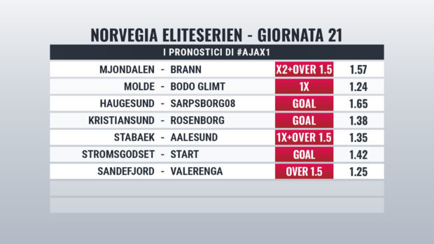 Norvegia Pronostici Giornata 21