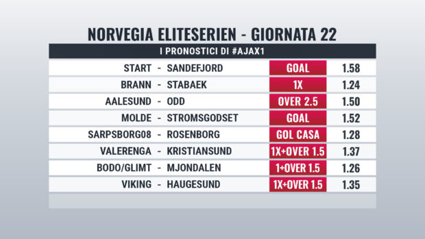 Norvegia pronostici Giornata 22