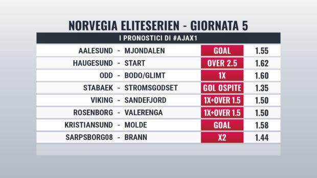 Norvegia Pronostici Giornata 5