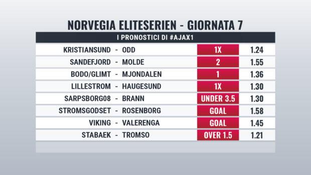 Norvegia giornata 7 pronostici
