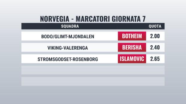 Norvegia giornata 7 marcatori