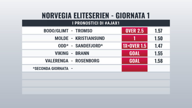 Norvegia pronostici giornata 1