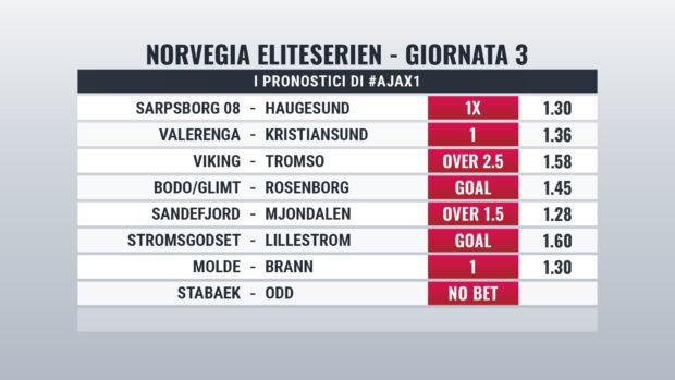 Norvegia pronostici Giornata 3