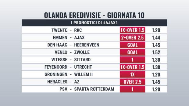Eredivisie Pronostici Giornata 10