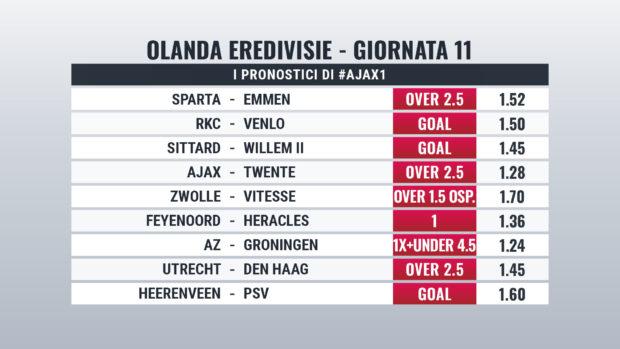 Eredivisie pronostici Giornata 11