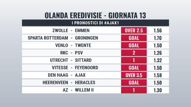Pronostici Eredivisie Giornata 13