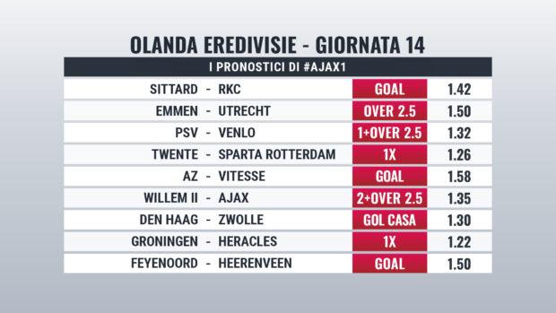 Eredivisie pronostici giornata 14