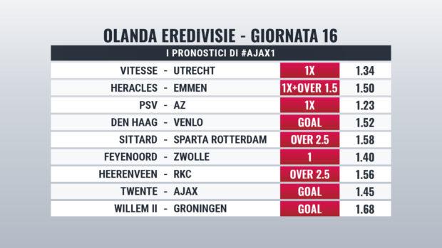 Eredivisie pronostici giornata 16