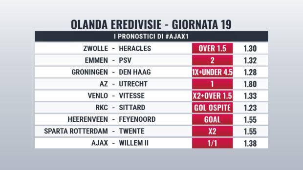 Eredivisie pronostici giornata 19