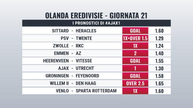 Eredivisie pronostici Giornata 21