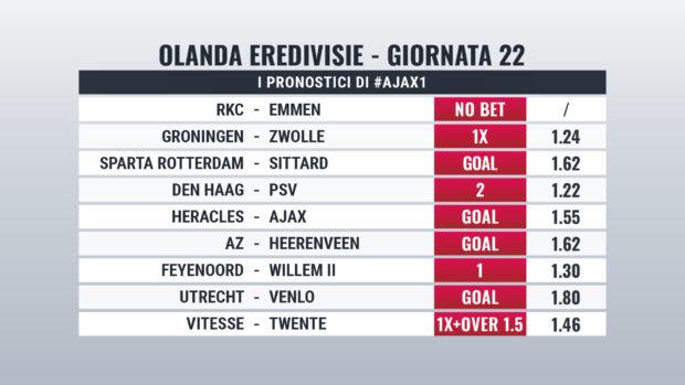 Eredivisie pronostici Giornata 22