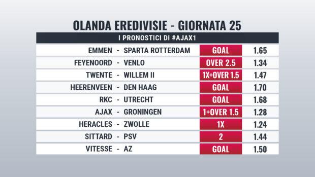 Eredivisie giornata 25 pronostici