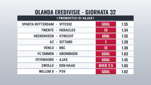 Eredivisie pronostici Giornata 32