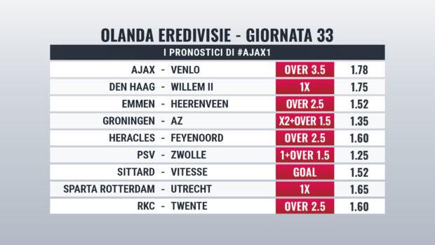 Pronostici Eredivisie giornata 33