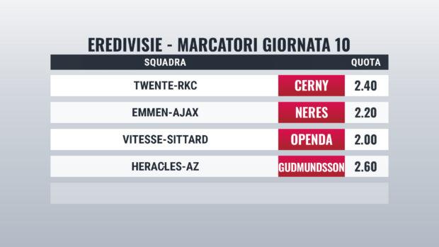 Eredivisie pronostici marcatori Giornata 10