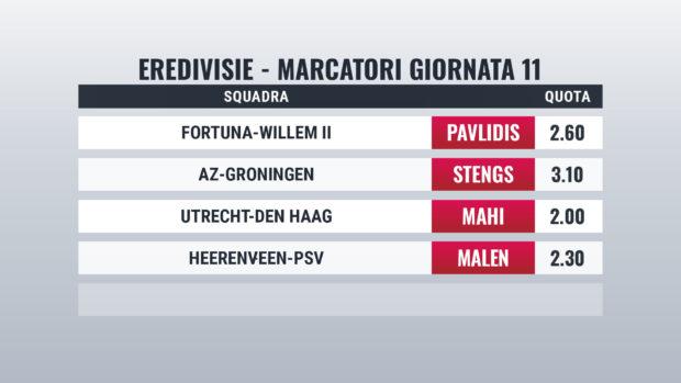 Eredivisie pronostici marcatori giornata 11