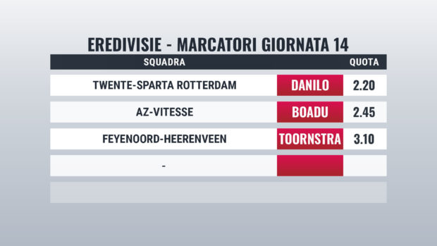 Pronostici Eredivisie marcatori giornata 14