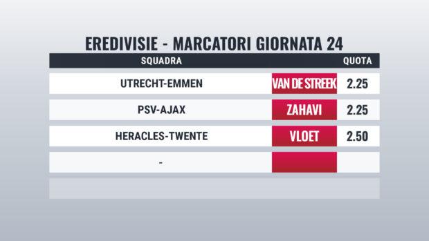 Eredivisie pronostici marcatori giornata 24