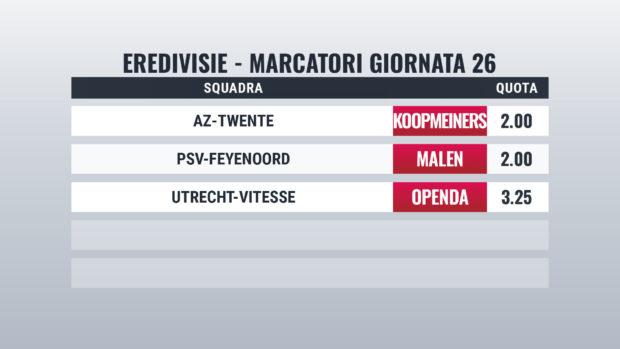 Eredivisie pronostici marcatori giornata 26